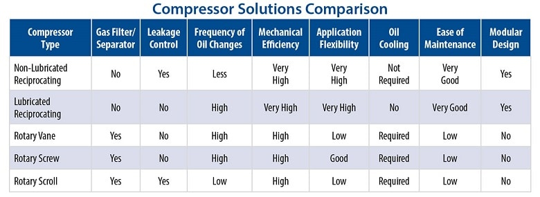 6 Operational Parameters to Consider Before Selecting A Compressor for Industrial Product-Transfer Applications
