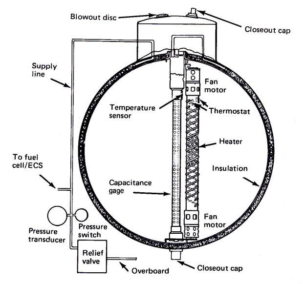 Diagram of the Apollo 13 oxygen tank design