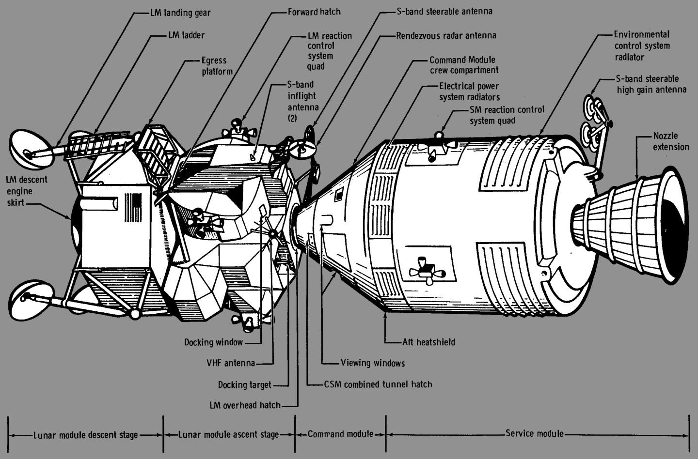 Apollo 13 in flight configuration