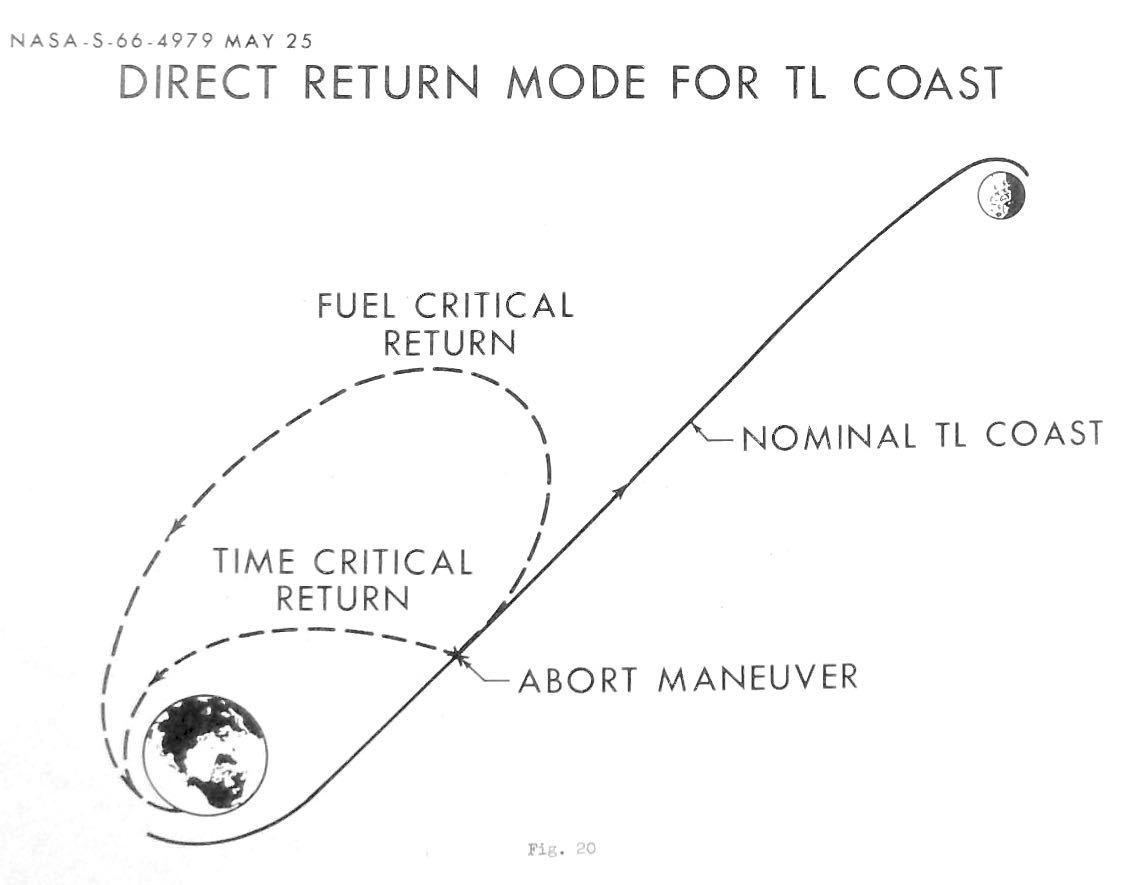 Possible abort trajectories for a lunar mission