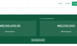 Nigerian techpreneurs' COVID-19 relief crowdfund has disbursed more than ₦10 million so far