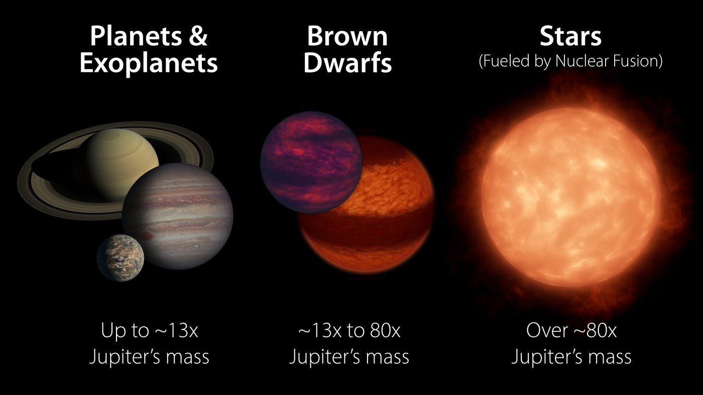 Brown dwarfs occupy the middle ground between planets and stars