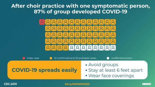 A CDC infographic illustrating advice for people trying to avoid catching the disease
