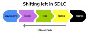 DevSecOps: Ingraining Security in the Software Development Process
