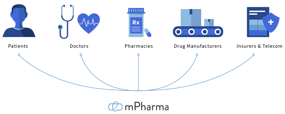 Ghanaian healthtech startup, mPharma, raises $17m in new funding round