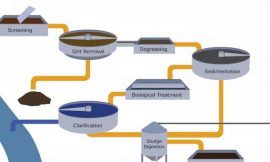 Hazardous Gases in Waste Water Treatment