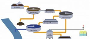 Hazardous Gases in Waste Water Treatment