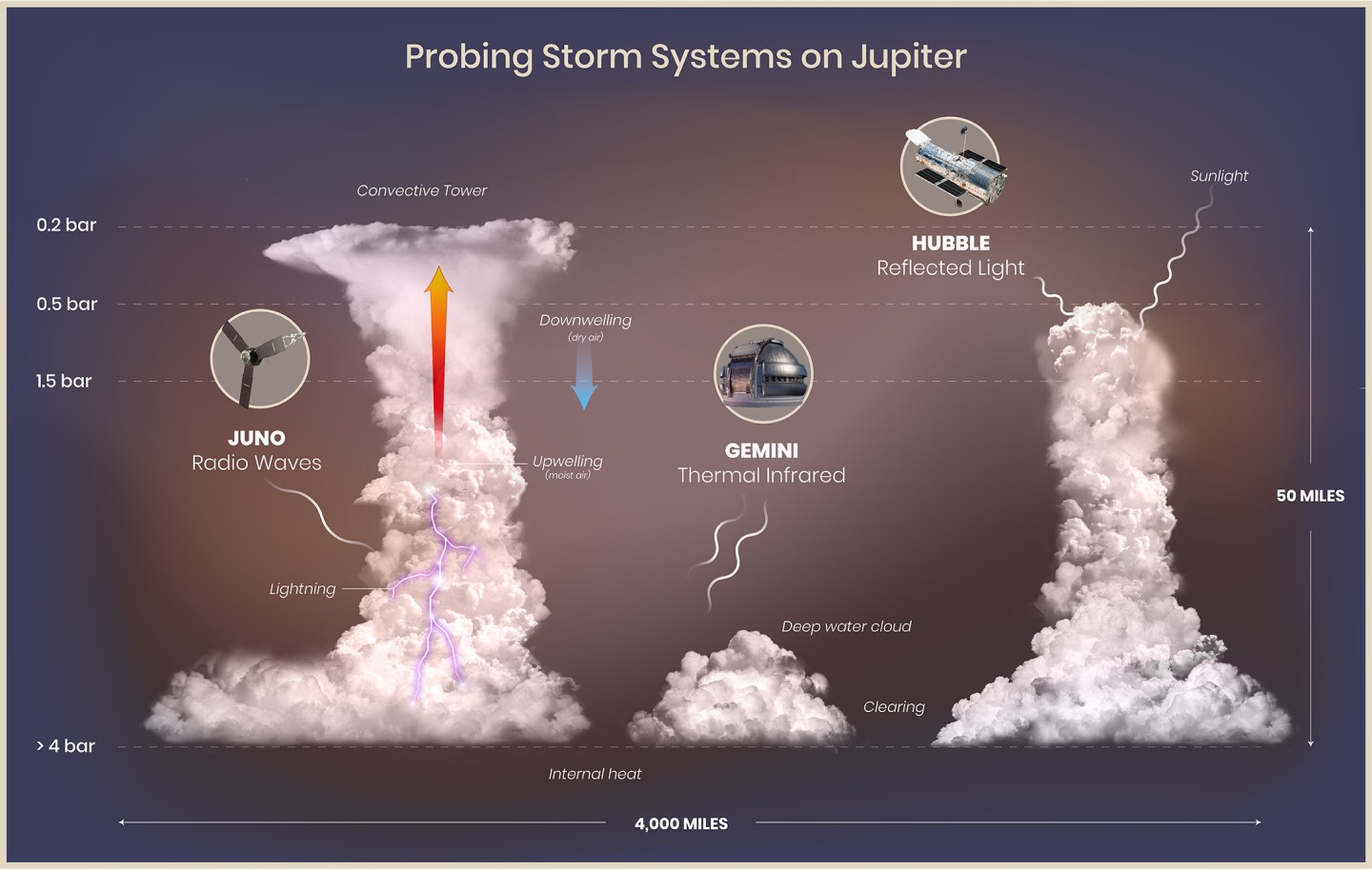 Researchers have found that lightning flashes on Jupiter are driven by huge convective towers created by upwelling moist air over water ice and liquid