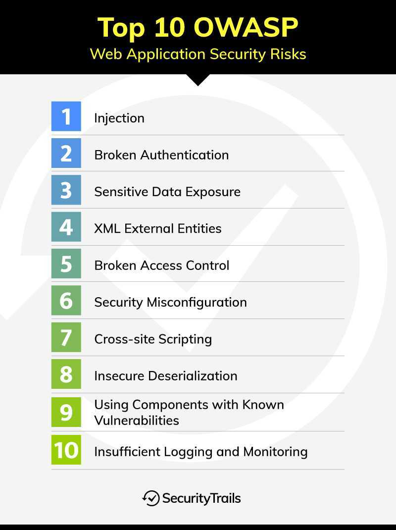 What is OWASP? Top 10 Web Application Security Risks
