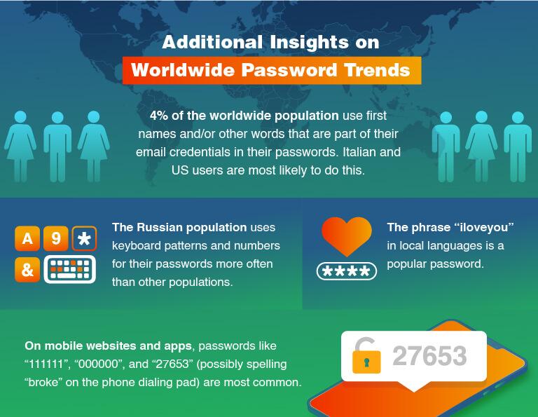ข้อมูลเชิงลึกเพิ่มเติมเกี่ยวกับแนวโน้มรหัสผ่านทั่วโลก