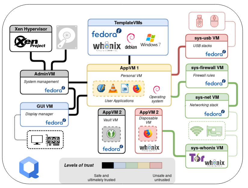 Qubes – Най-добрата ОС на Linux, предназначена за максимална сигурност