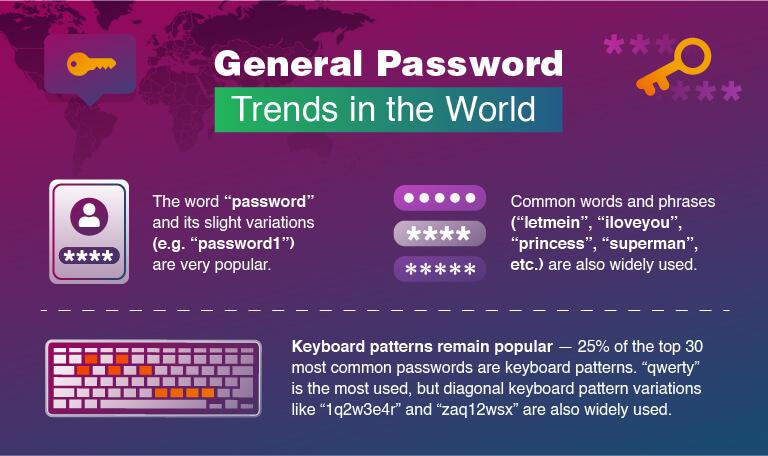 Maailmalla yleiset salasanatrendit