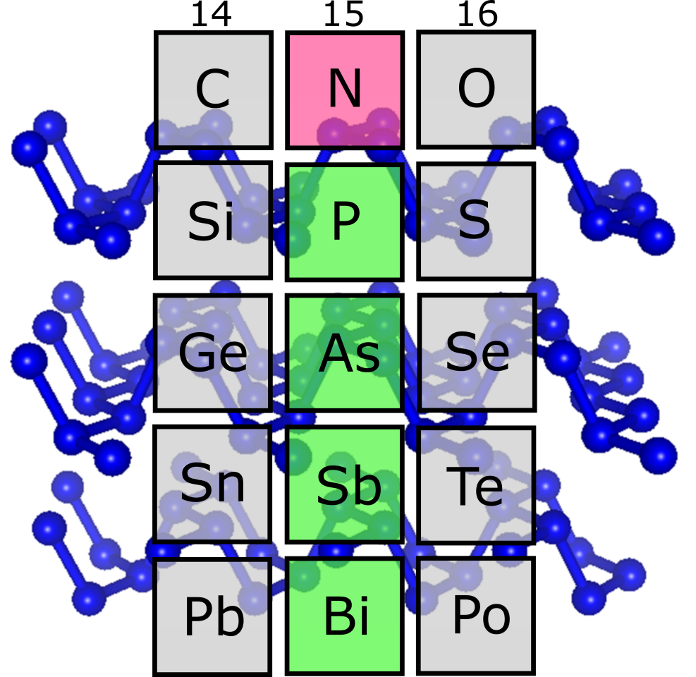 A section of the periodic table. Nitrogen (red) was thought to not have allotropes with similar structures to heavier elements in its group – phosphorus, arsenic, antimony and bismuth (green) – but the new study discovered one. The blue diagram in the background represents the structure of this new allotrope, named black nitrogen