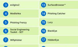 Phishing Toolkit: Top 20 Best Phishing Tools