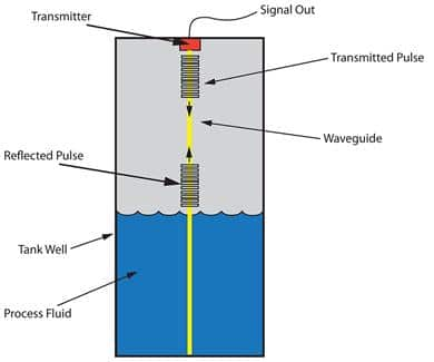 Figure 10: Guided wave radar uses a waveguide to conduct microwave energy and from the fluid surface.