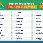 كلمات المرور الـ 20 الأكثر اختراقاً في العالم: هل تتواجد كلمة مرورك بينها؟