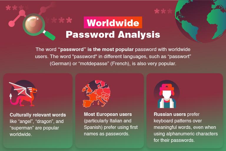 Analyse: De mest brukte ordmønstrene til passordbruk