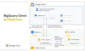 Google Cloud announces BigQuery Omni multicloud analytics solution