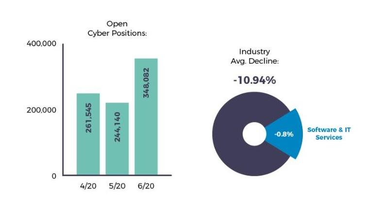 Hiring managers should look outside traditional tech hubs to fill cybersecurity jobs