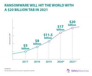Ransomware Fakty, trendy i statystyki na rok {{current_year}}