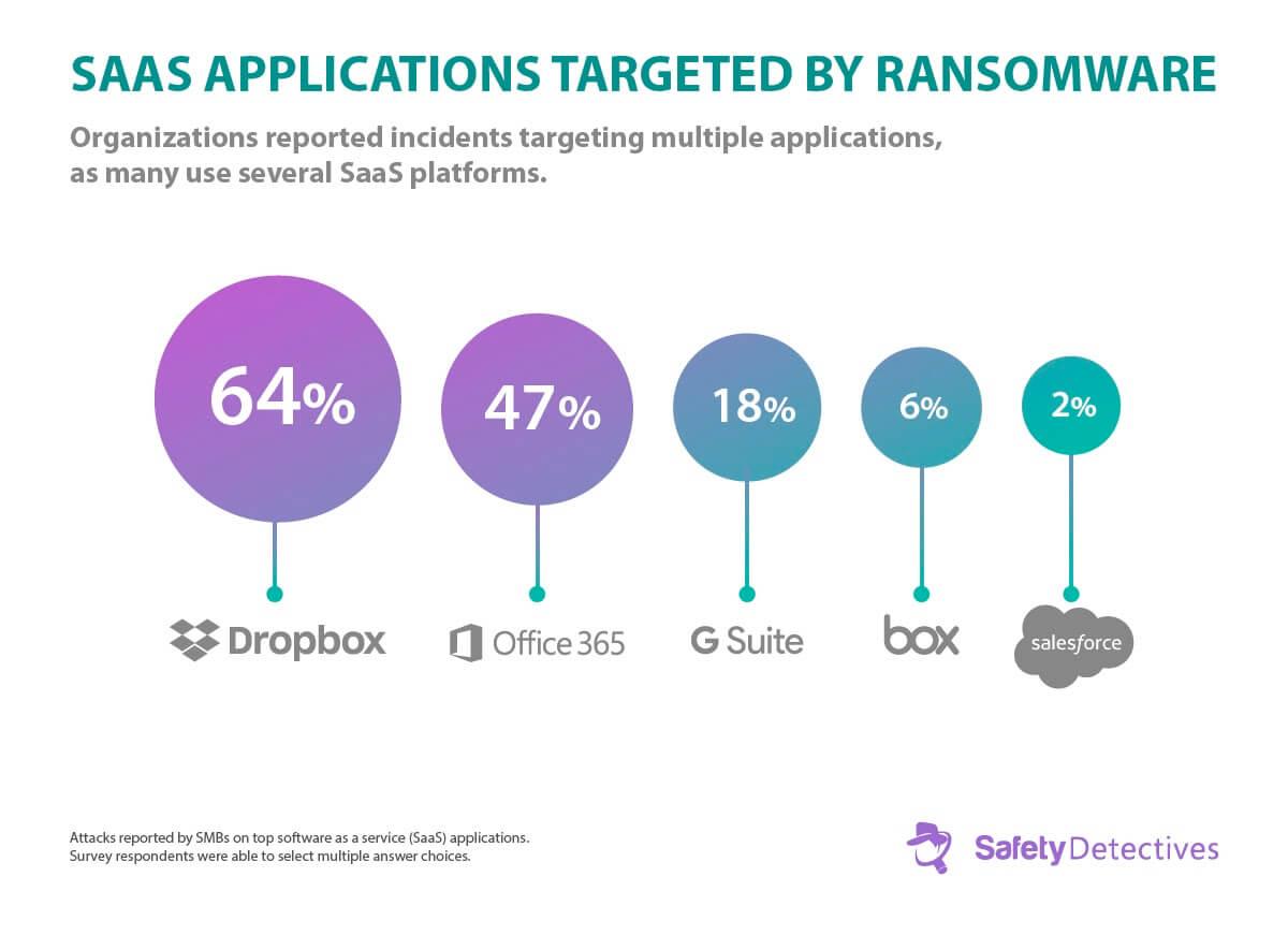 Ransomware Fakty, trendy i statystyki na rok 2020