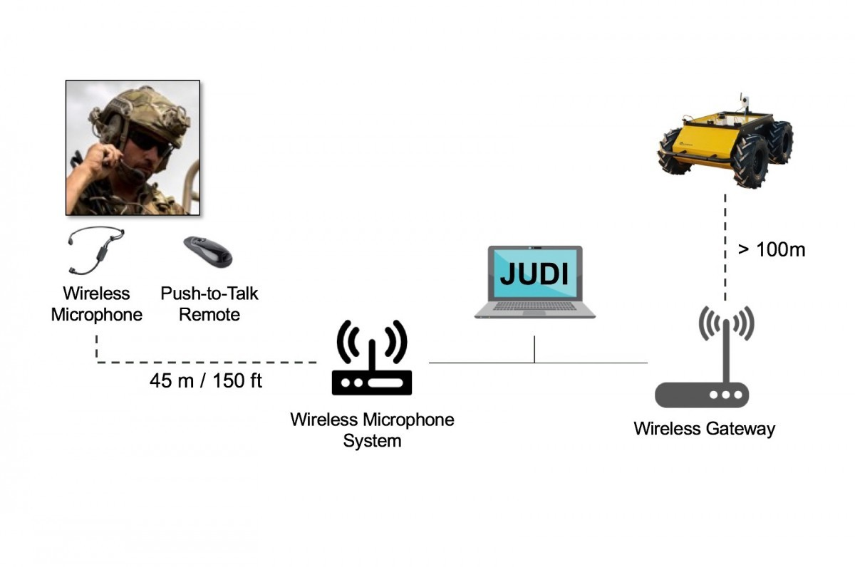 JUDI test infographic
