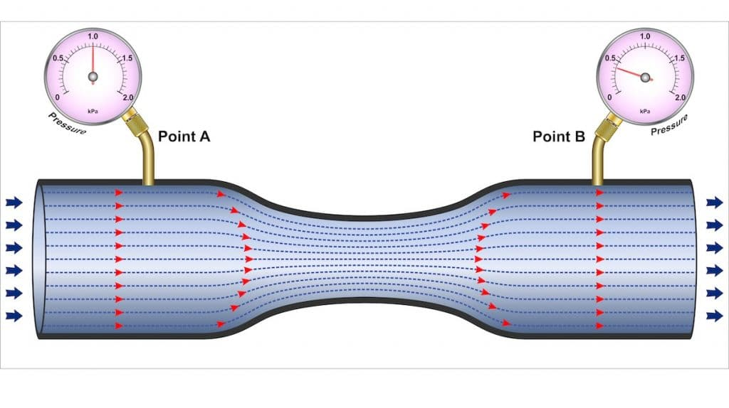 """Figure 1: Visual example of a pressure drop in a pipe where a narrowing of the pipe causes a drop in pressure from point """"A"""" to point """"B""""."""