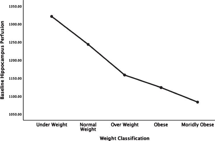 Average blood flow in Hippocampus relative to body weight classification