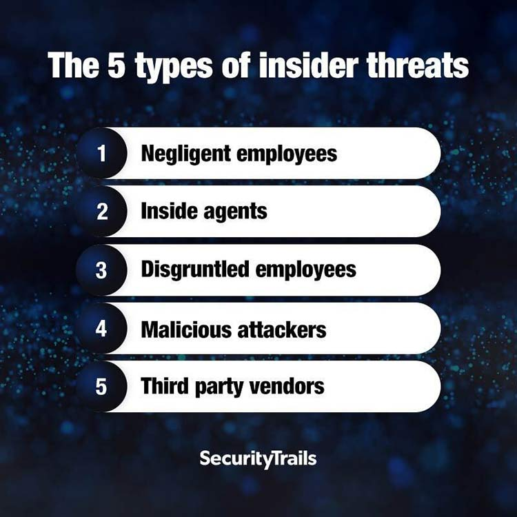 'The 5 types of insider threats'