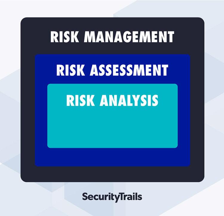 Risk Analysis vs Risk Assessment vs Risk Management
