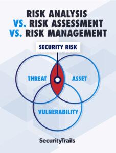 Risk Assessment vs. Risk Analysis vs. Risk Management: When Being Optimistic Isn't Ideal