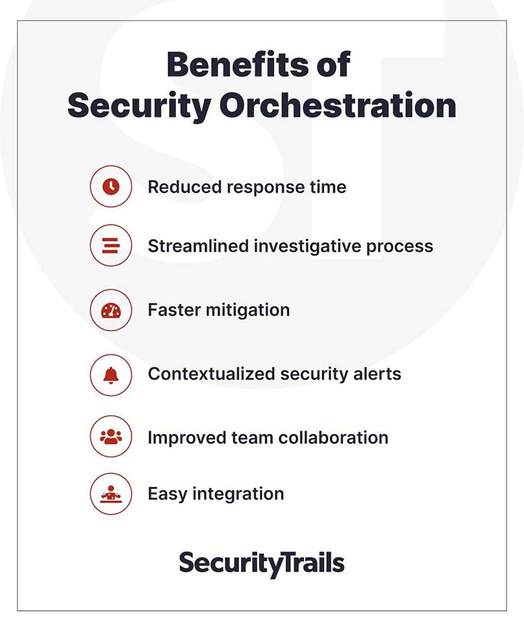 What is Security Orchestration? Where Can it Help, its Benefits and What is SOAR