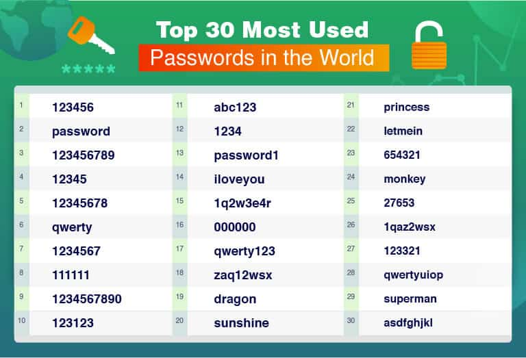 20 nejvíce hackovaných hesel na světě: Patří mezi ně i to vaše?