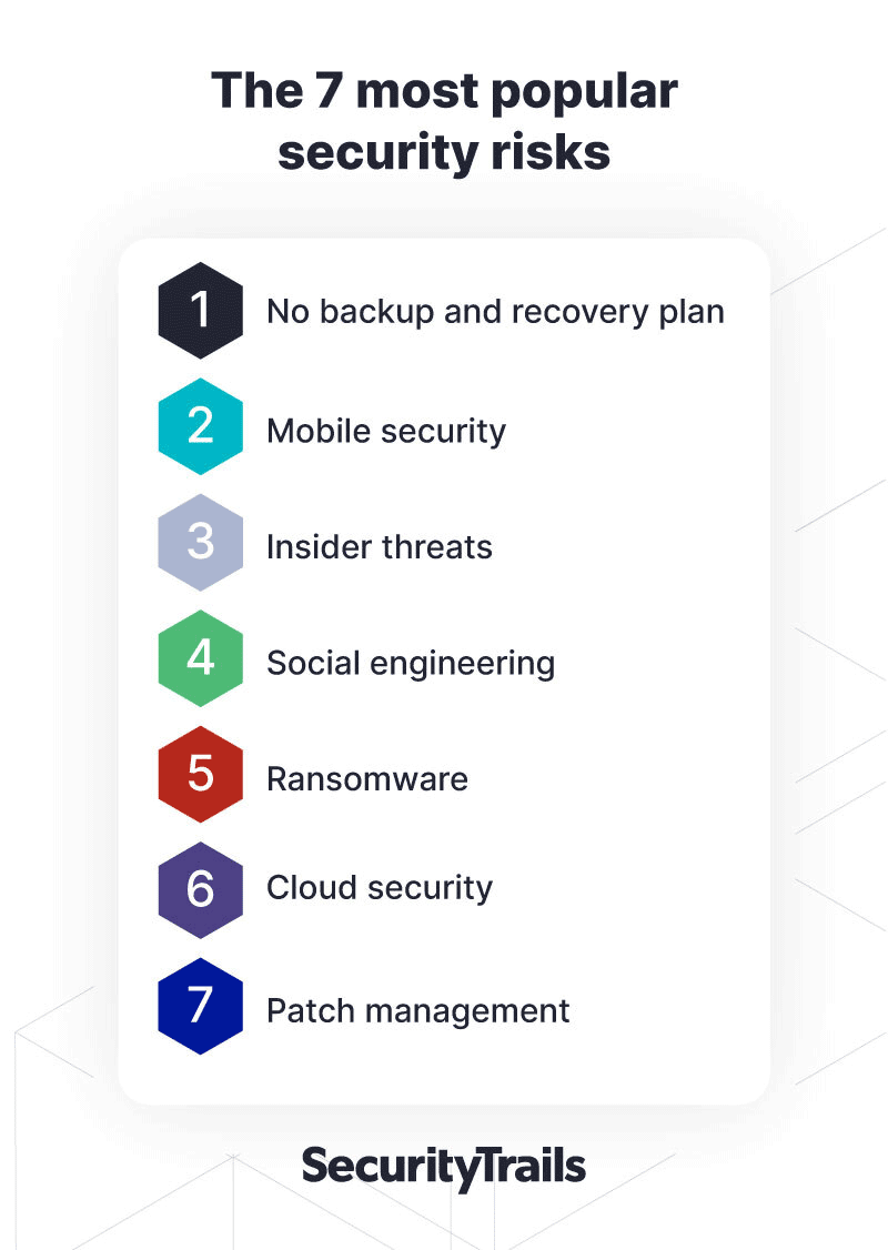 The 7 most popular security risks