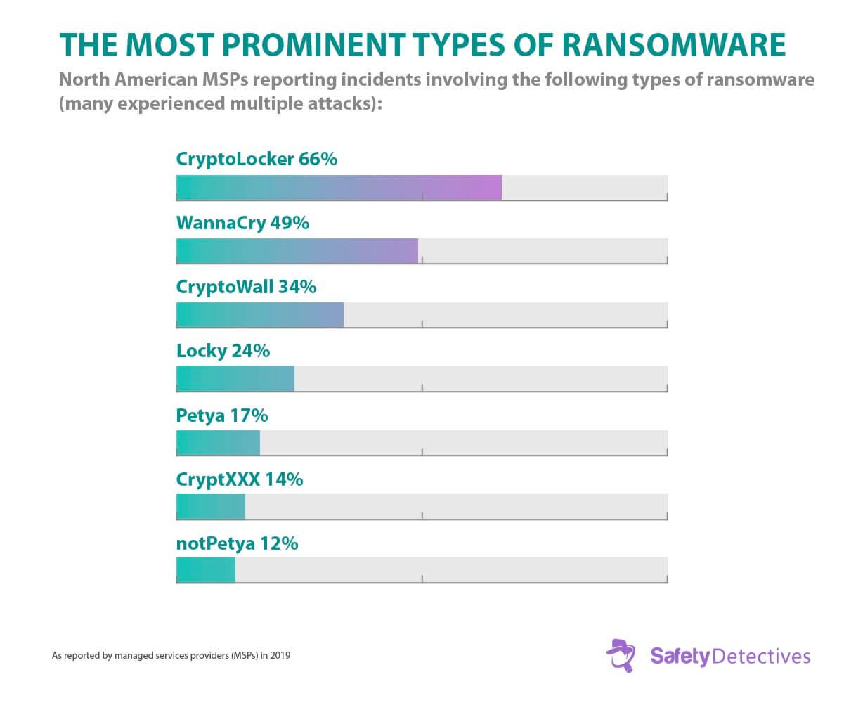 Fakta, trendy a statistiky pro ransomware 2020