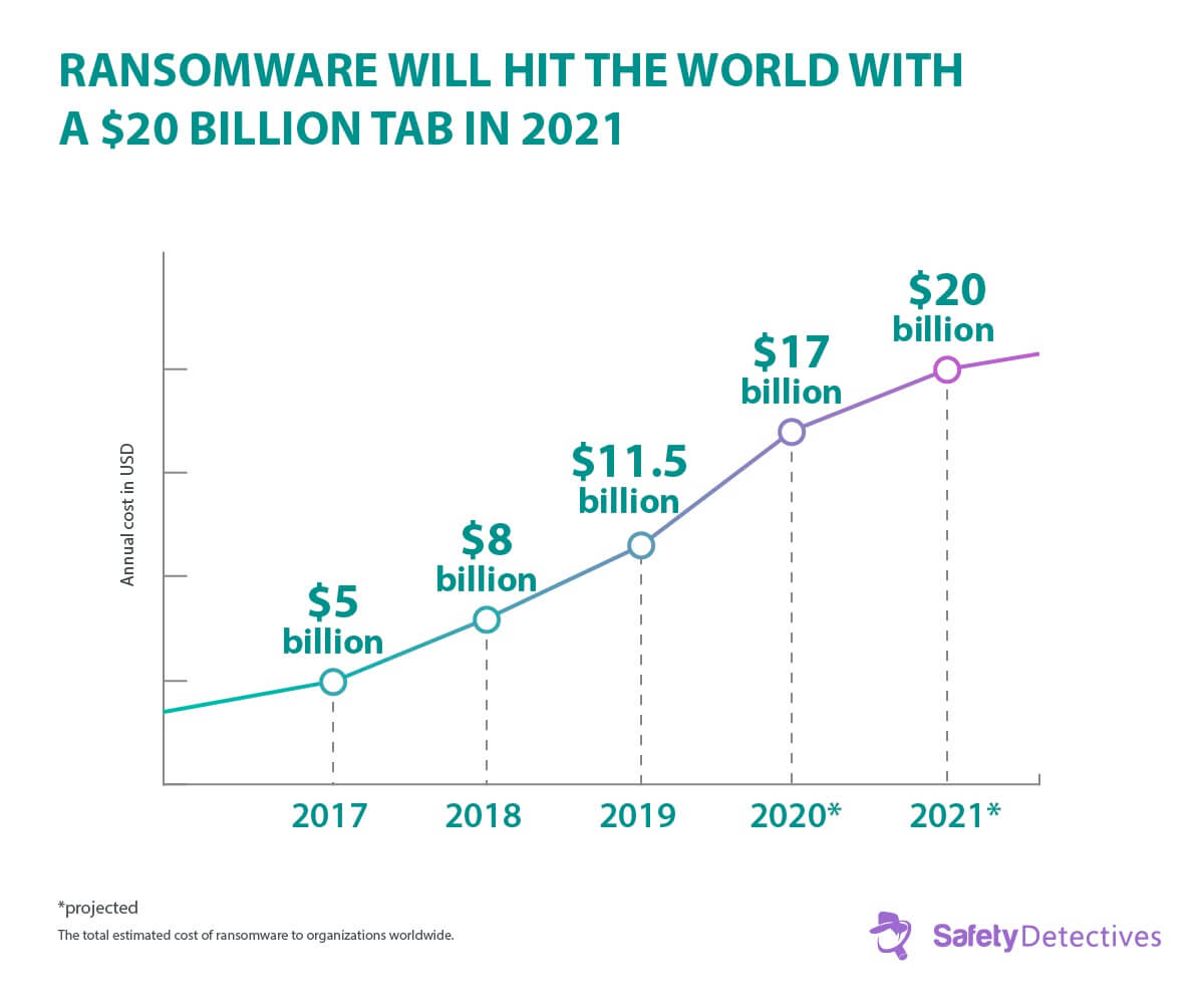 Fakta, trendy a statistiky pro ransomware {{current_year}}