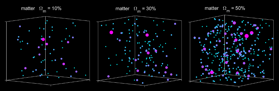 Simulations of galaxy cluster formations, starting with different amounts of matter – by checking which version most closely matches real observations, astronomers can determine the most likely amount of matter in the universe