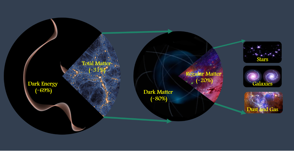 A breakdown of the contents of the universe