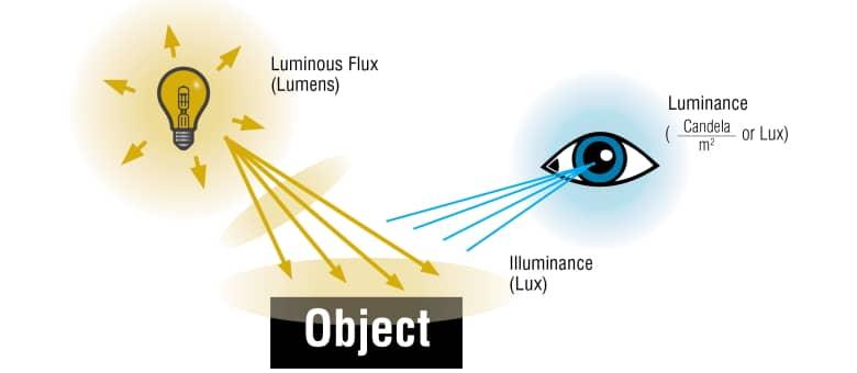 Sight Glass Light Measurement