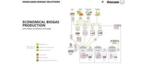 Vogelsang Releases Interactive Biogas Plant Model