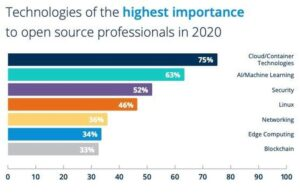 Linux Foundation: Latest trends and most-needed skills for open source jobs