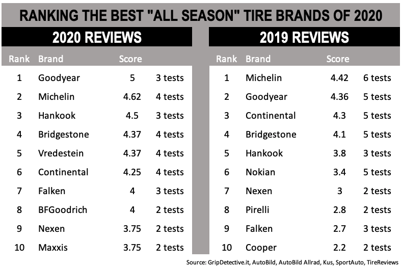 GripDetective's ranking of the best all-seasons tires based on the tests that have been undertaken