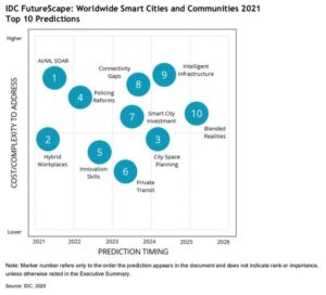 IDC names top 10 trends for smart cities in policing, cybersecurity, and high-speed internet connections