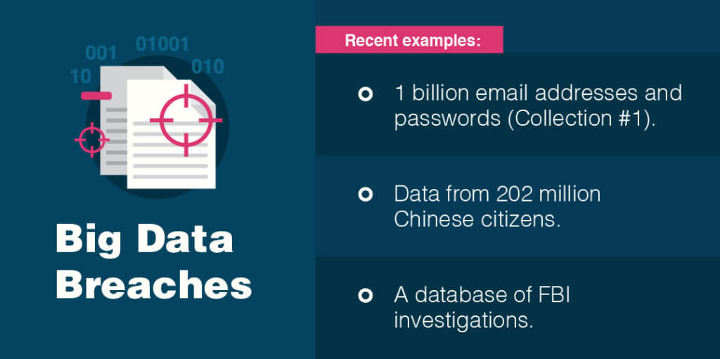 Big Data breaches are on the rise.