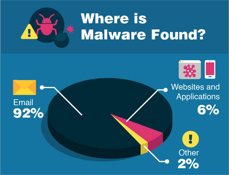 Most malware comes via email.
