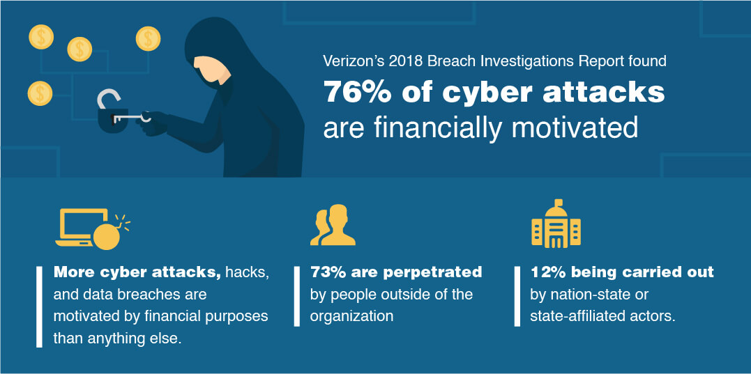Most cybercriminals want cash.