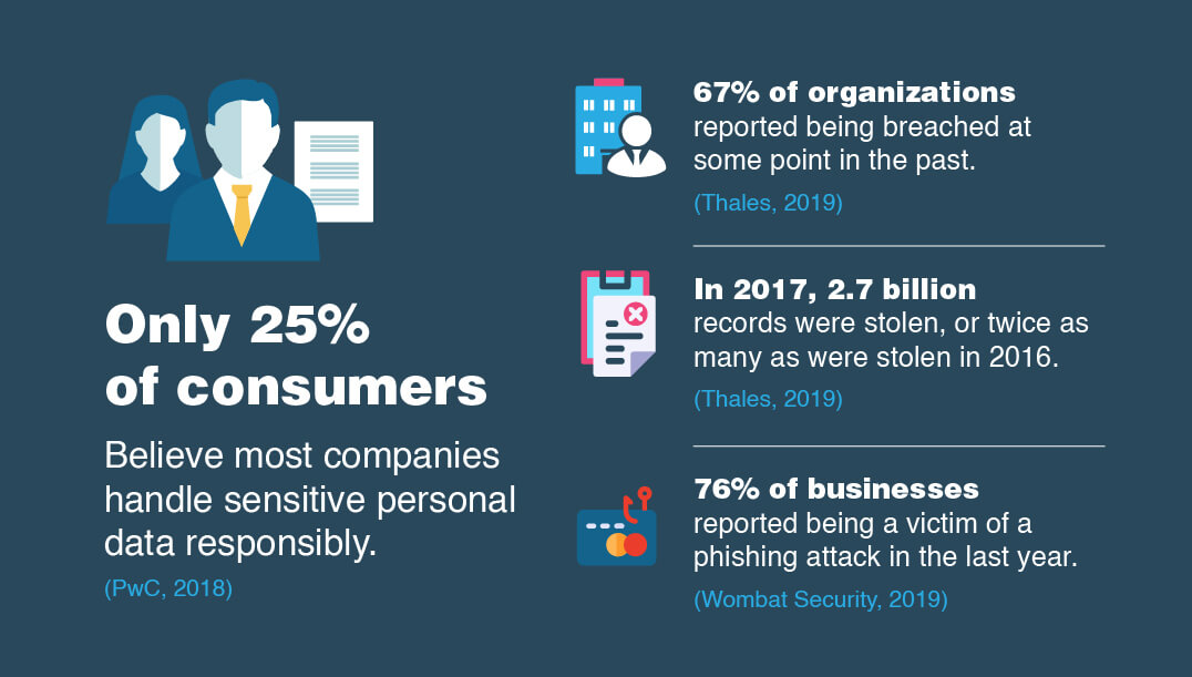 Most customers think that their data is not protected.