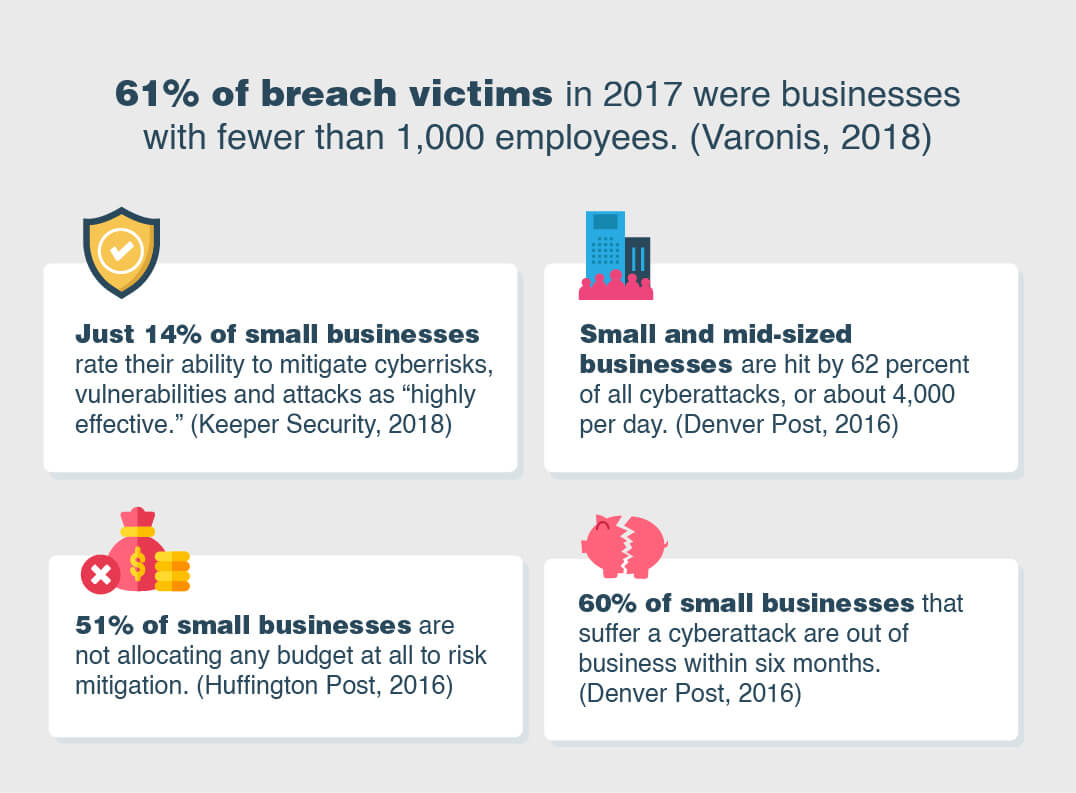 Small businesses are the most susceptible.