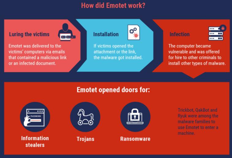 International Action Targets Emotet Crimeware