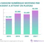 Read more about the article Ransomware : Faits, tendances et statistiques 2021